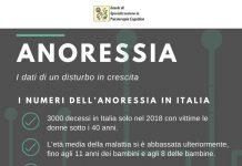 Infografica Anoressia